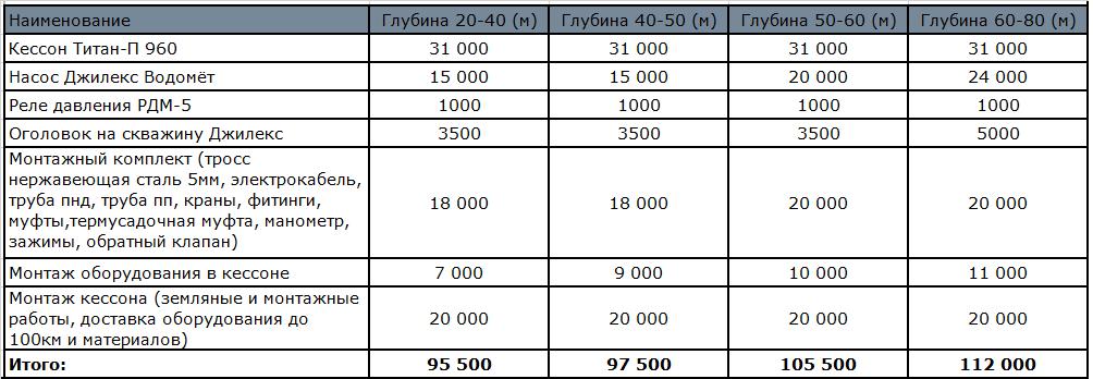 цена обустройства скважины
