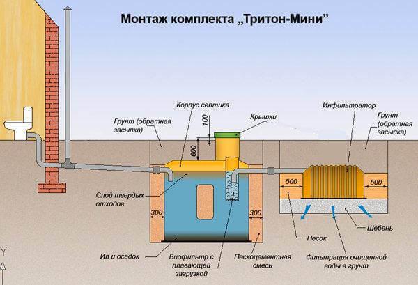 Монтаж септика тритон мини