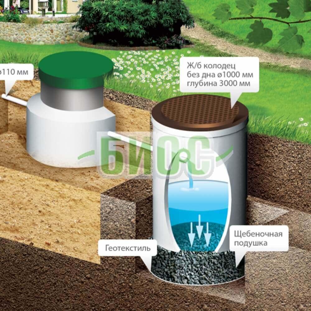 схема монтажа био-с